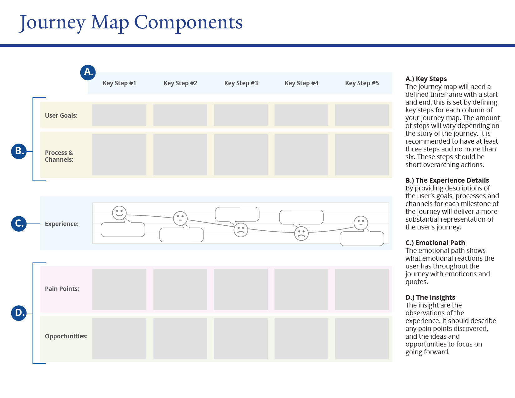 Journey Maps Personas Usability Web Accessibility - Website user journey map